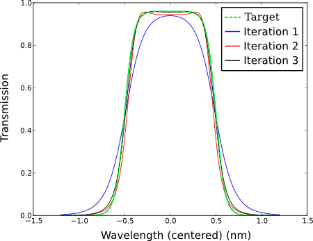 Example of optimizing a Coupled Resonator Optical Waveguide in the frequency domain.