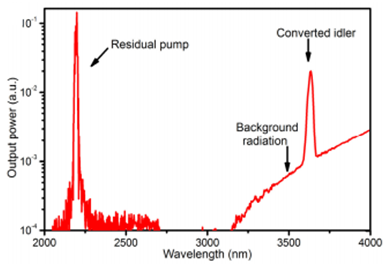 Light is converted to a wavelength at 3.65 um by mixing a telecom signal with a 2.19 um pump