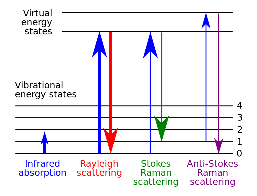 Raman Spectroscopy. The figure is reprinted from Wikipedia.
