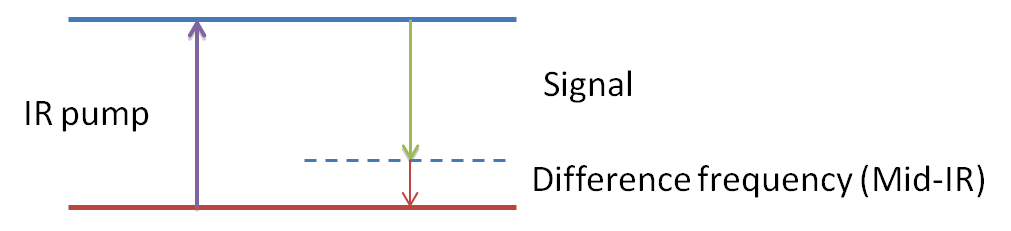 Difference-frequency genetation