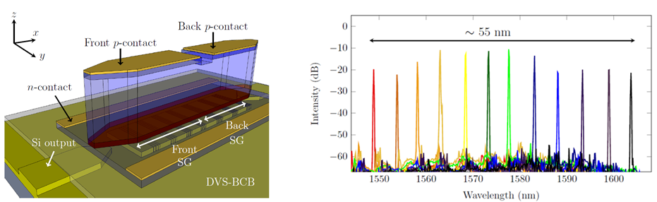 (Left) Schematic view of a III-V/SOI SG-DFB laser; (Right) Superimposed lasing spectra, as demonstrated in Dhoore et al., IEEE Photon. Technol. Lett., 2016.