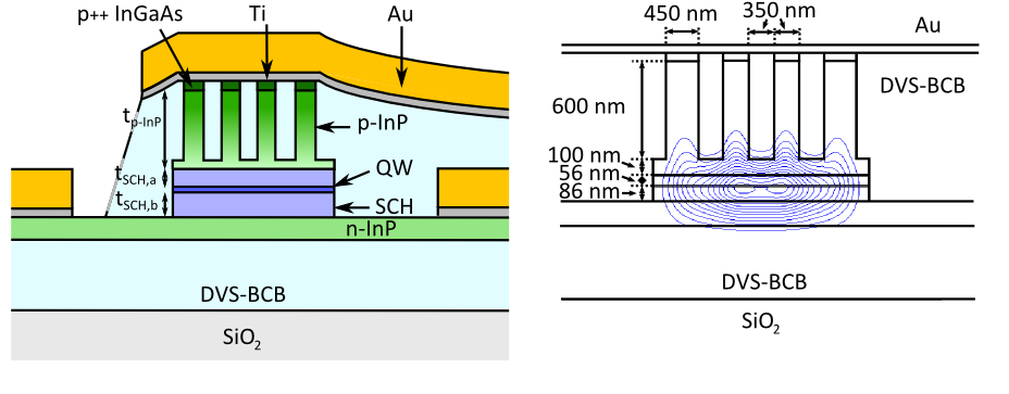 figure 2: gallery waveguide structure. The etched trenches in the top p-InP contact layer push the mode down, boosting the confinement in the active region.