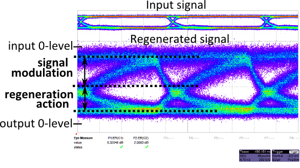 Figure 2: Regeneration action in the membrane waveguide. The additional absorption when the input signal is low increases the extinction ratio of the output signal .