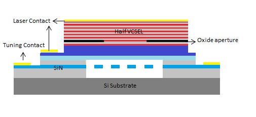Schematic drawing of the integrated tunable GaAs VCSEL