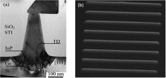 Figure 1. (a) A transmission electron microscope (TEM) image of the InP material grown inside the nano-trench. (b) A scanning electron microscope (SEM) image of InGaAs waveguides grown on patterned silicon substrate