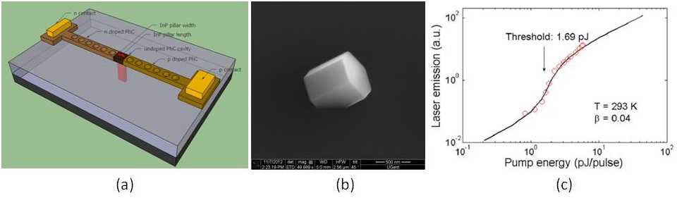 Figure 2. (a) Schematic of a on-chip laser formed by the coupling between a silicon photonic crystal cavity and the InGaAs/InP/Si heterostructure. (b) SEM image of an InP nanowire cavity. (c) Measured L-L curve of the InP nanolaser