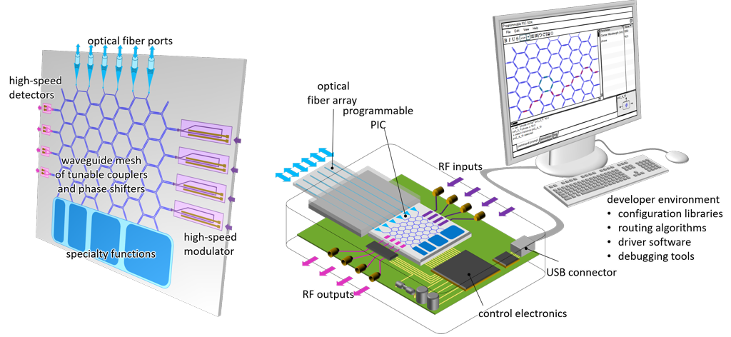 Different technology aspects of a programmable photonic chip