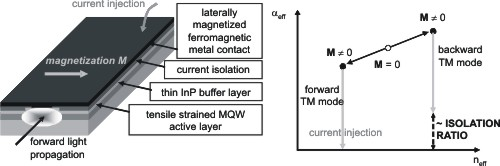 Figure 1. Schematic lay-out and operation principle of the TM-mode optical waveguide isolator.