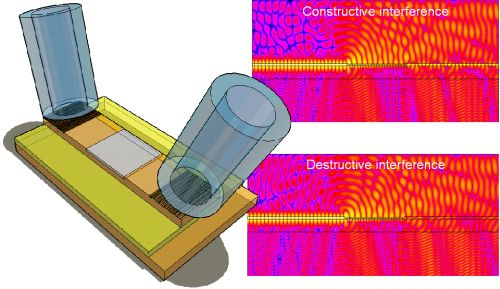 Schematic setup (left) and illustration of the interference effect(right)