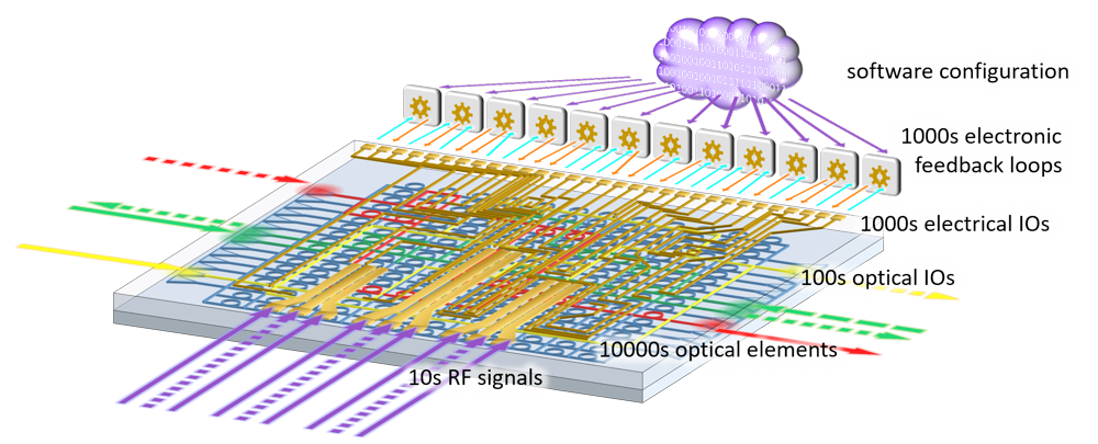 Impression of a large-scale photonic circuit